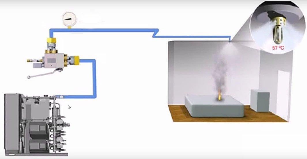 Классификация систем пожаротушения